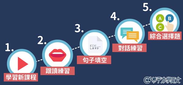 課程5步驟